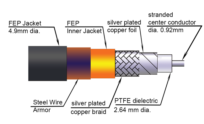 Cable Cross Section View
